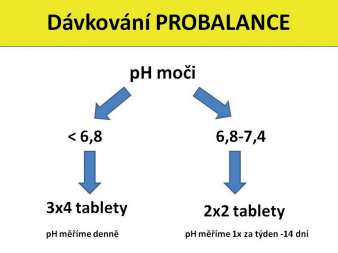 dávkování probalance